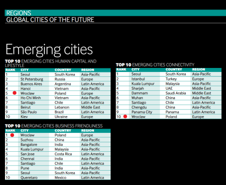 Global Cities of the Future